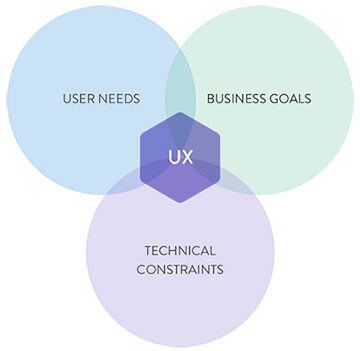 User needs - Business goals - Technical constraints - Venn diagram