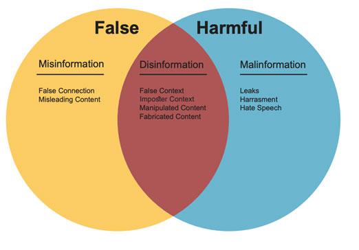 Mis-information Dis-information Mal-information